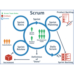 Mastering The Five Scrum...